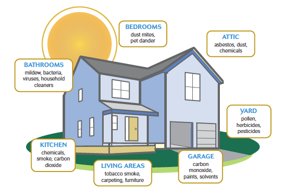 4 Ways To Improve Indoor Air Quality In Your Home