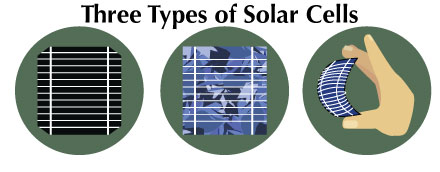Selecting the Best Type of Solar Photo Voltaic Panel