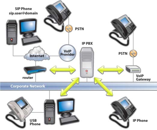 Advantages of VoIP Systems over traditional phone systems