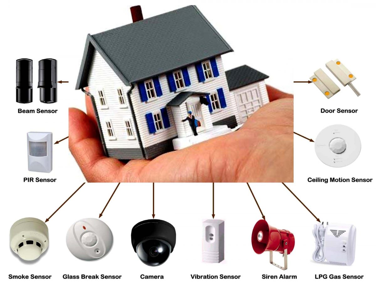 How To Buy The Best Home Security System